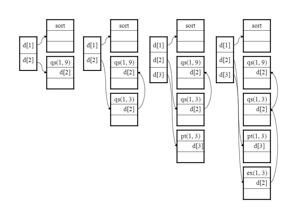 sort sort. sort. sort. d[1] d[1] d[1] d[1] d[2] d[2] d[2] d[2] qs(1, 9) qs(1, 9) qs(1, 9)
